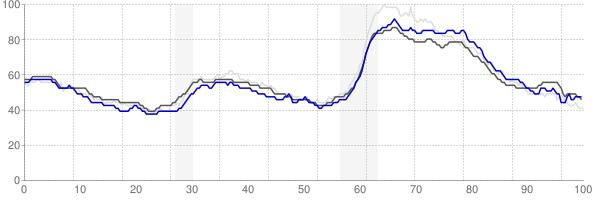Philadelphia, Pennsylvania monthly unemployment rate chart
